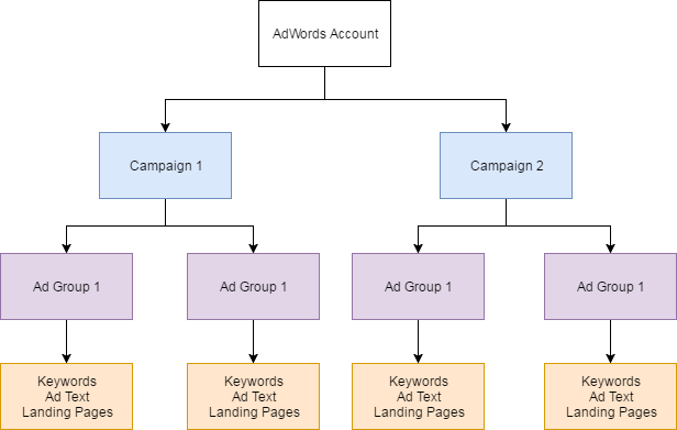 Adword-Account-structure